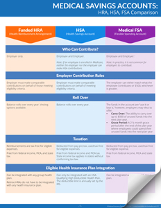 Medical Savings Accounts - HRA, HSA, FSA Comparison Chart