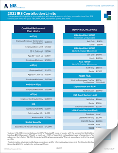 2021 IRS Contribution Limits